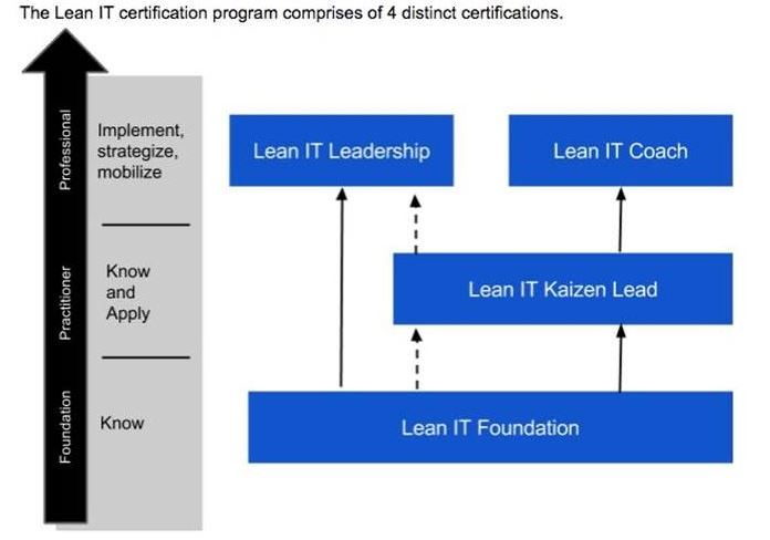 Lean IT Certification – Pink Elephant